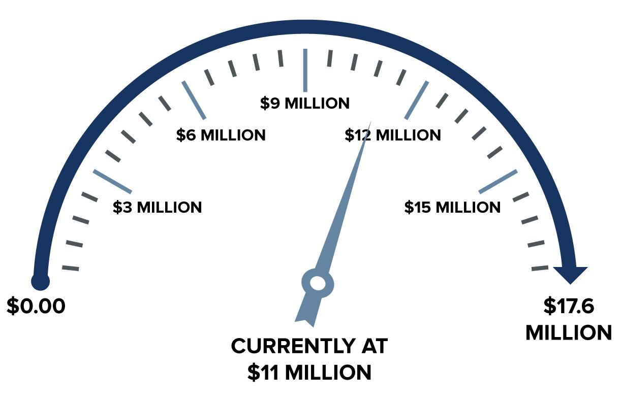 Giving meter. We are currently at $9.2 million with a pledged goal of $17.5 million.