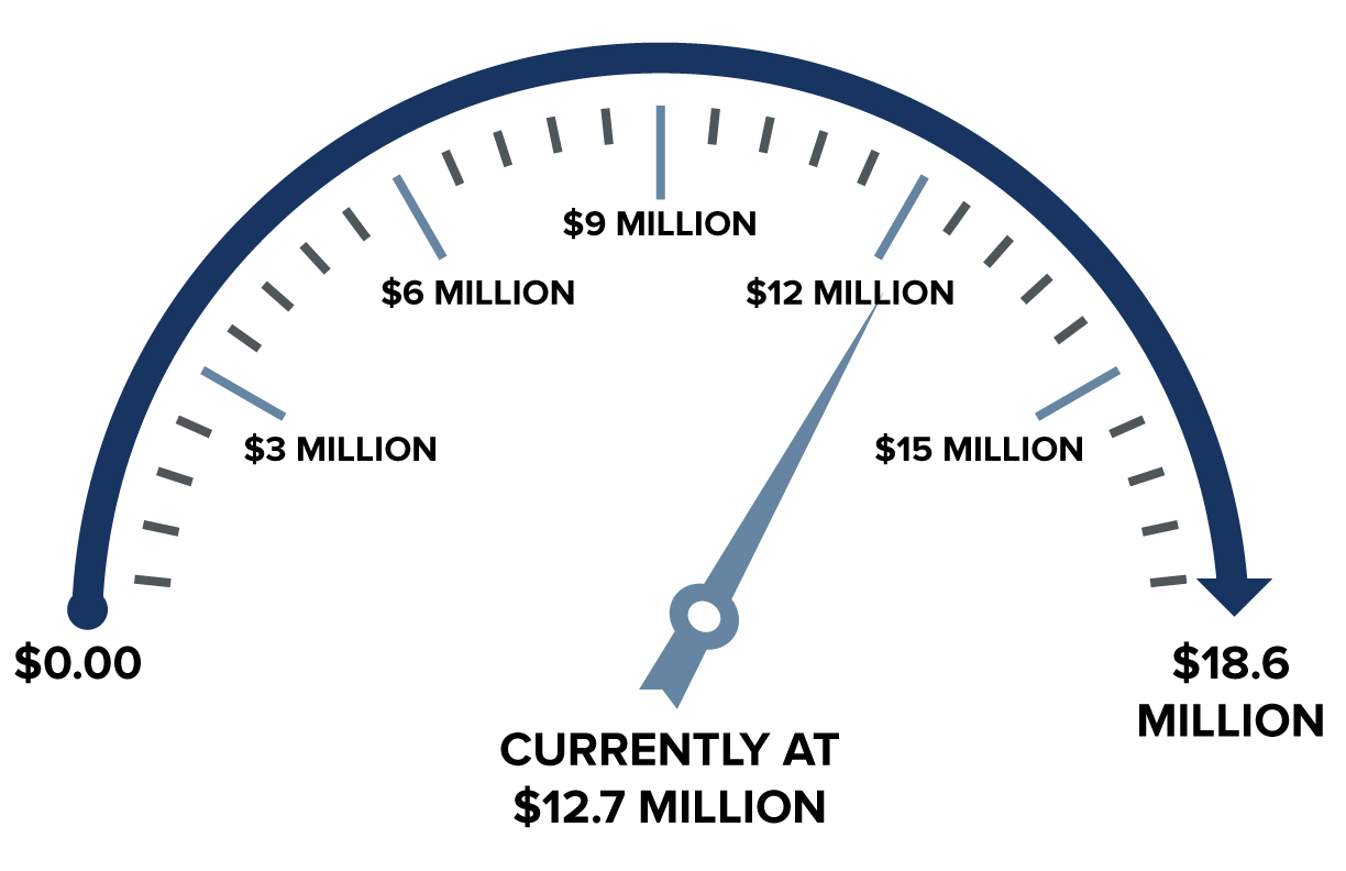 Giving meter. We are currently at $12.7 million with a pledged goal of $18.5 million.